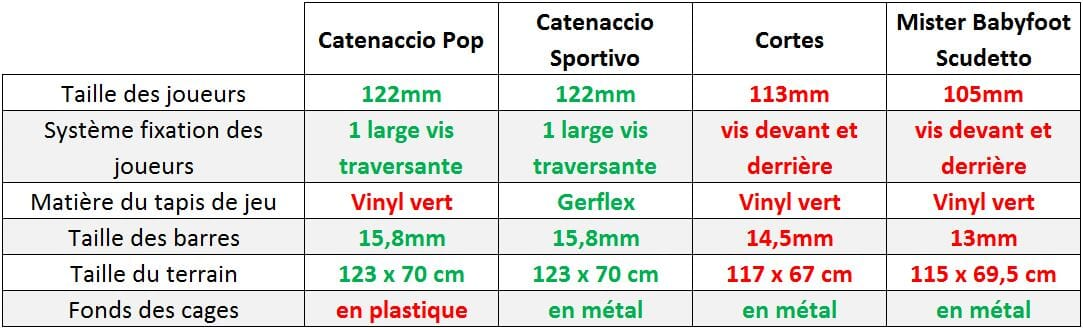 comparatif babyfoot catenaccio pop avec sportivo cortes games scudetto mister babyfoot. Black Bedroom Furniture Sets. Home Design Ideas