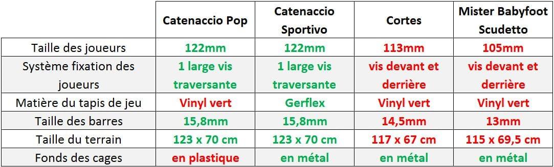 comparatif babyfoot catenaccio pop avec sportivo cortes games scudetto mister babyfoot