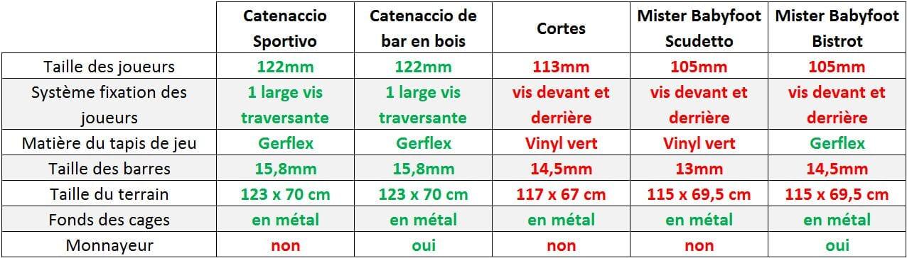comparatif babyfoot catenaccio sportivo avec catenaccio de bar en bois, cortes games, mister babyfoot scudetto et bistrot