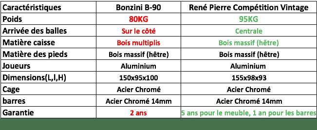 comparatif entre les baby foot rené pierre compétition et bonzini B90