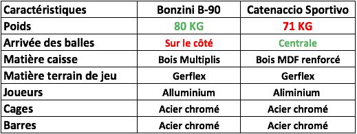 un tableau comparatif entre le bonzini B90 et le Catenaccio Sportivo
